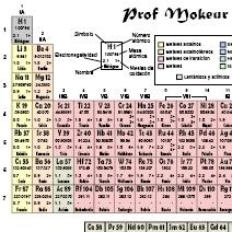 Fsica y qumica 4 eso excelente pgina web con informacin bastante exhaustiva de las propiedades de cada elemento de la tabla peridica urtaz Choice Image